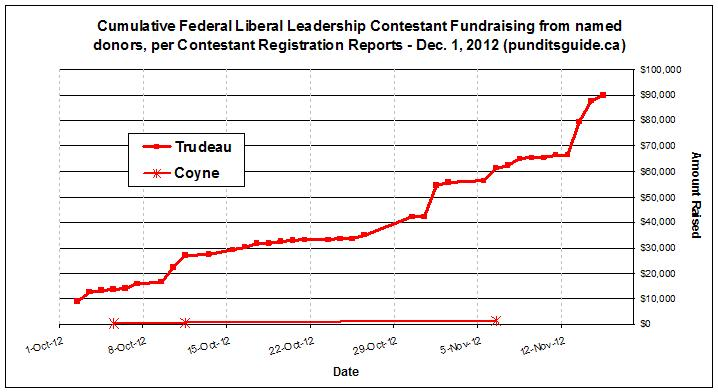 Cumulative Federal Liberal Leadership Contestant Fundraising from named donors, per Contestant Registration Reports - Dec. 1, 2012